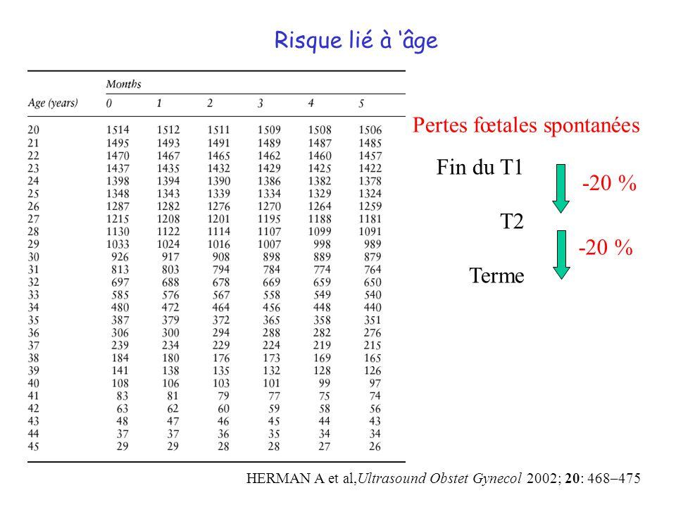 Risque lié à âge HERMAN A et al,Ultrasound Obstet Gynecol 2002; 20: 468–475 Fin du T1 T2 Terme -20 % Pertes fœtales spontanées