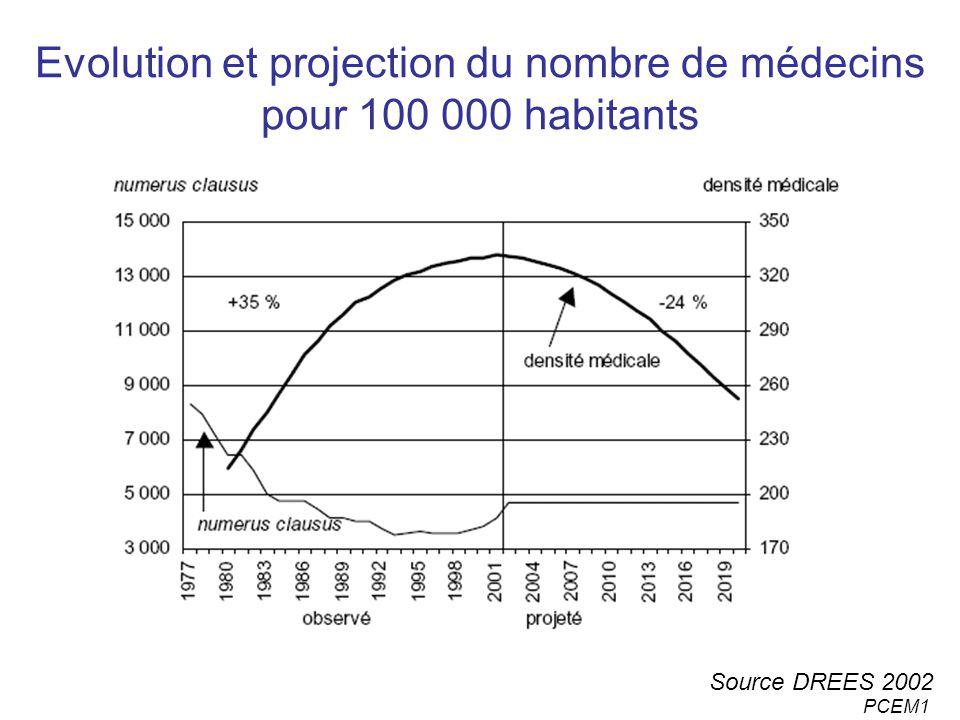 PCEM1 Evolution et projection du nombre de médecins pour 100 000 habitants Source DREES 2002