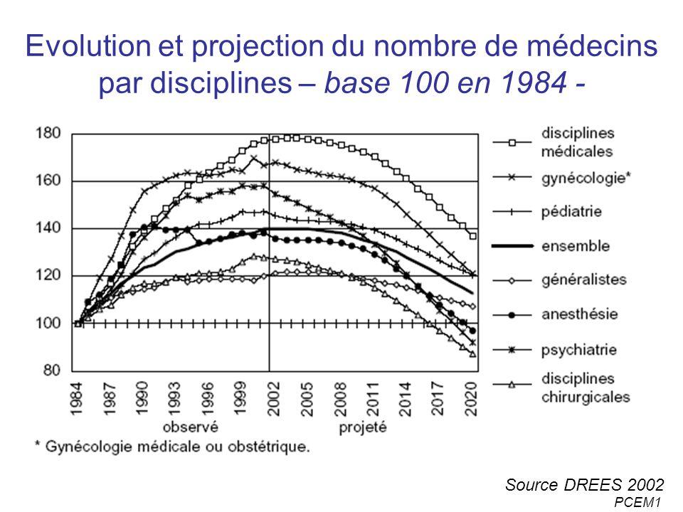 PCEM1 Evolution et projection du nombre de médecins par disciplines – base 100 en 1984 - Source DREES 2002