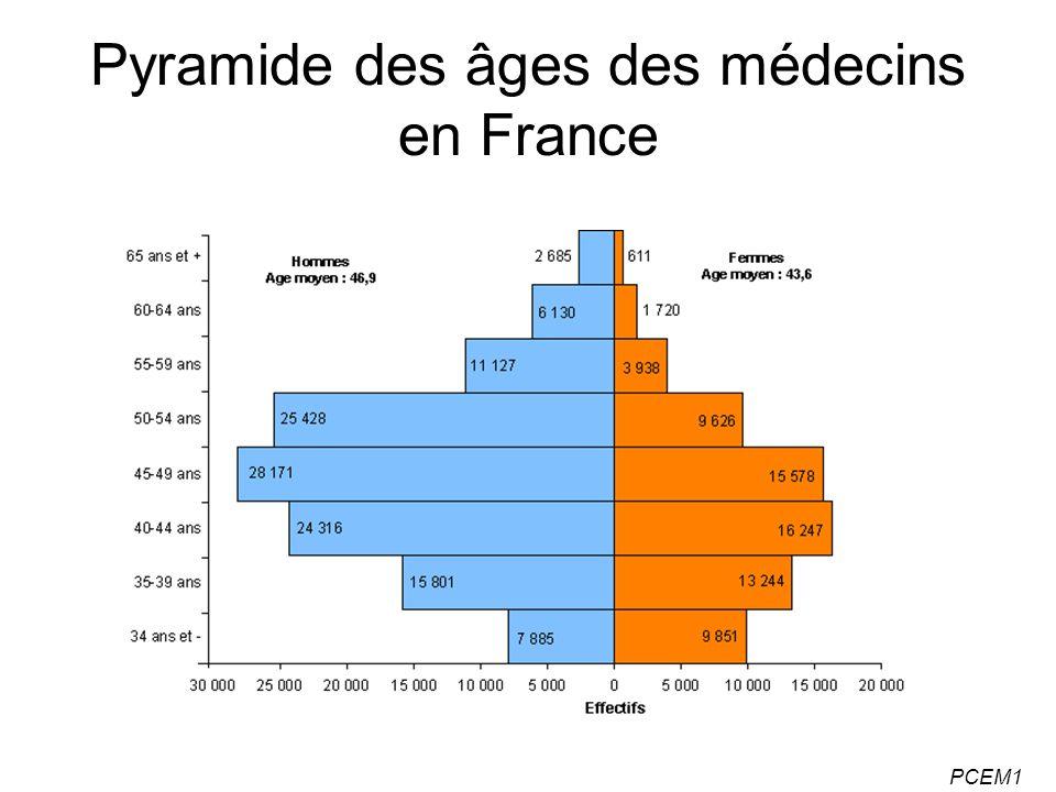 PCEM1 Pyramide des âges des médecins en France