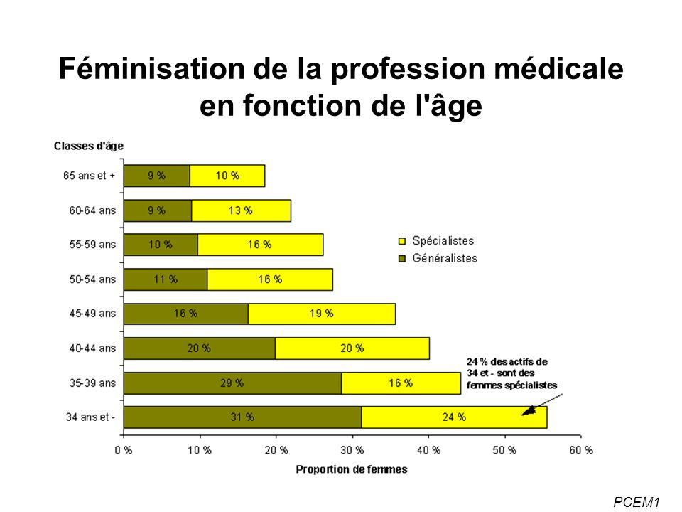 PCEM1 Féminisation de la profession médicale en fonction de l âge