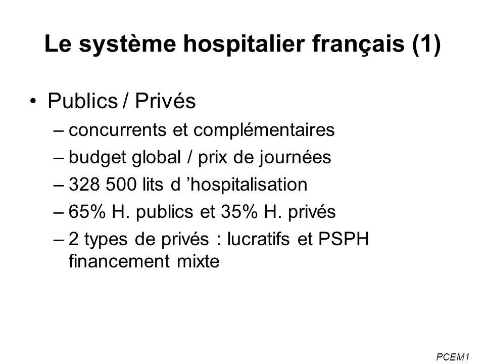 Le système hospitalier français (1) Publics / Privés –concurrents et complémentaires –budget global / prix de journées –328 500 lits d hospitalisation –65% H.