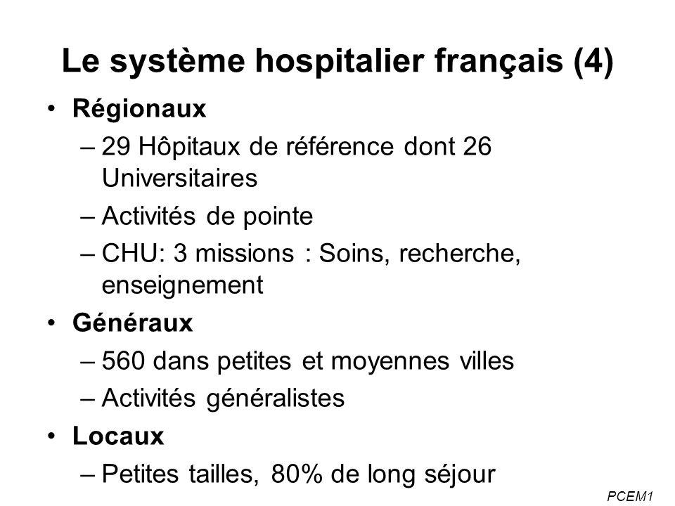 PCEM1 Le système hospitalier français (4) Régionaux –29 Hôpitaux de référence dont 26 Universitaires –Activités de pointe –CHU: 3 missions : Soins, recherche, enseignement Généraux –560 dans petites et moyennes villes –Activités généralistes Locaux –Petites tailles, 80% de long séjour
