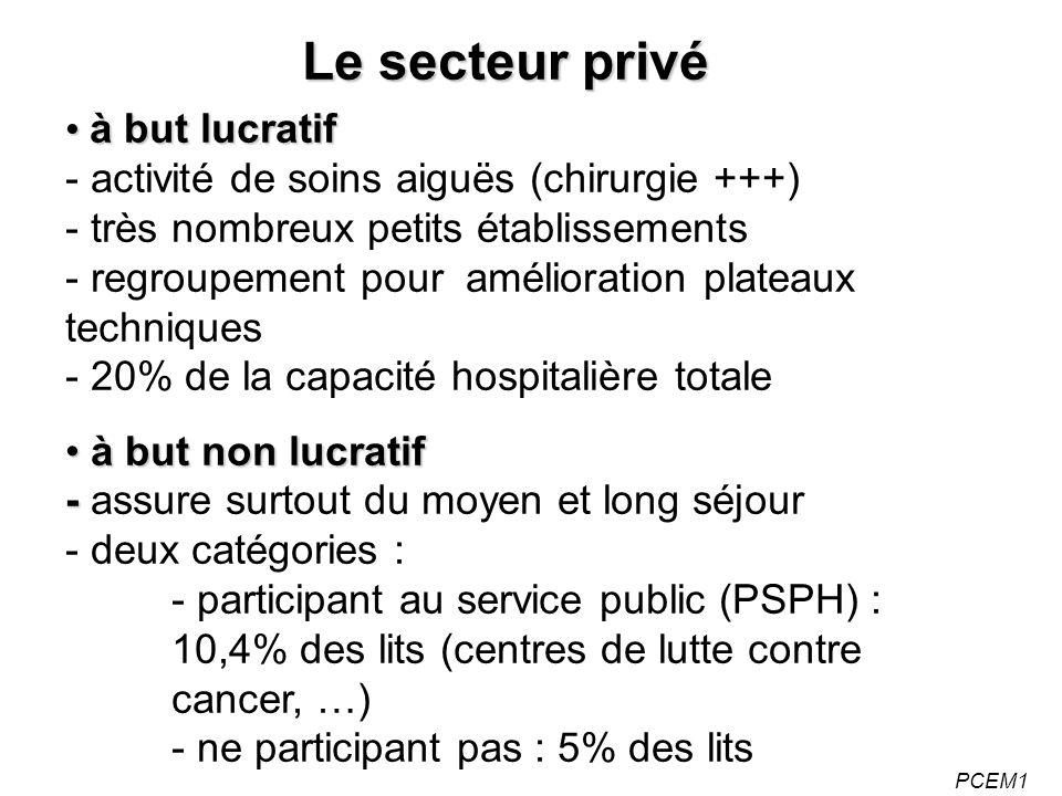 PCEM1 à but lucratif à but lucratif - activité de soins aiguës (chirurgie +++) - très nombreux petits établissements - regroupement pour amélioration plateaux techniques - 20% de la capacité hospitalière totale à but non lucratif - à but non lucratif - assure surtout du moyen et long séjour - deux catégories : - participant au service public (PSPH) : 10,4% des lits (centres de lutte contre cancer, …) - ne participant pas : 5% des lits Le secteur privé