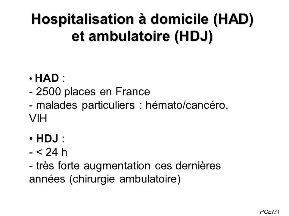 PCEM1 HAD : - 2500 places en France - malades particuliers : hémato/cancéro, VIH HDJ : - < 24 h - très forte augmentation ces dernières années (chirurgie ambulatoire) Hospitalisation à domicile (HAD) et ambulatoire (HDJ)