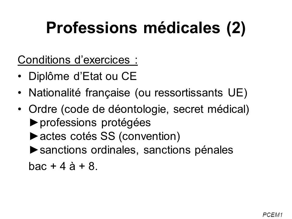 PCEM1 Le système hospitalier français (3) Court séjour –Soins aiguë, Durée < 30 jours.