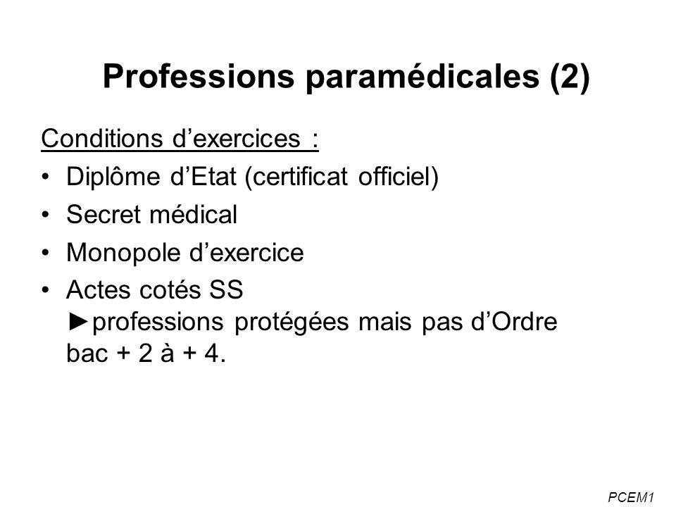 PCEM1 Professions paramédicales (2) Conditions dexercices : Diplôme dEtat (certificat officiel) Secret médical Monopole dexercice Actes cotés SSprofessions protégées mais pas dOrdre bac + 2 à + 4.