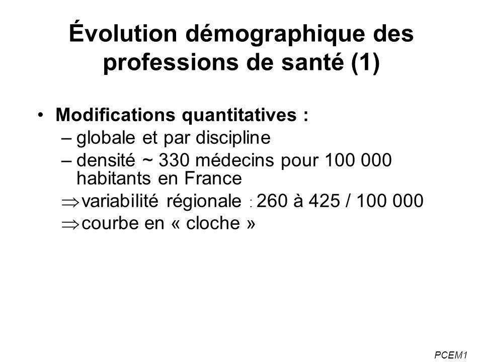 PCEM1 Modifications quantitatives : –globale et par discipline –densité ~ 330 médecins pour 100 000 habitants en France variabilité régionale : 260 à 425 / 100 000 courbe en « cloche » Évolution démographique des professions de santé (1)