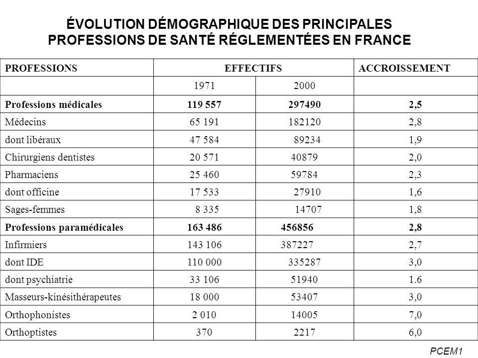 PCEM1 DENSITÉ MÉDICALE POUR 100 000 HBTS EN FRANCE ET EN EUROPE EN 1999