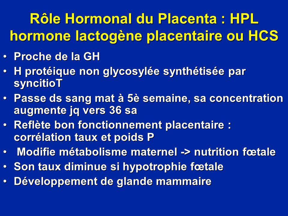 Rôle Hormonal du Placenta : HPL hormone lactogène placentaire ou HCS Proche de la GHProche de la GH H protéique non glycosylée synthétisée par synciti
