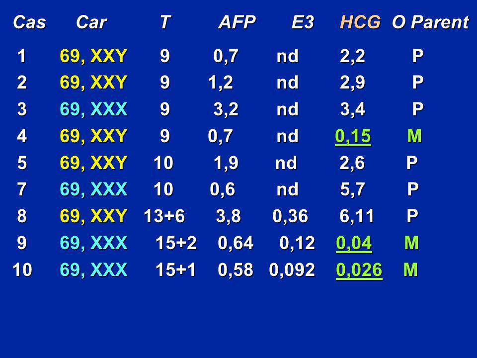 Cas Car T AFP E3 HCG O Parent 169, XXY 9 0,7 nd 2,2 P 169, XXY 9 0,7 nd 2,2 P 269, XXY 9 1,2 nd 2,9 P 269, XXY 9 1,2 nd 2,9 P 369, XXX 9 3,2 nd 3,4 P
