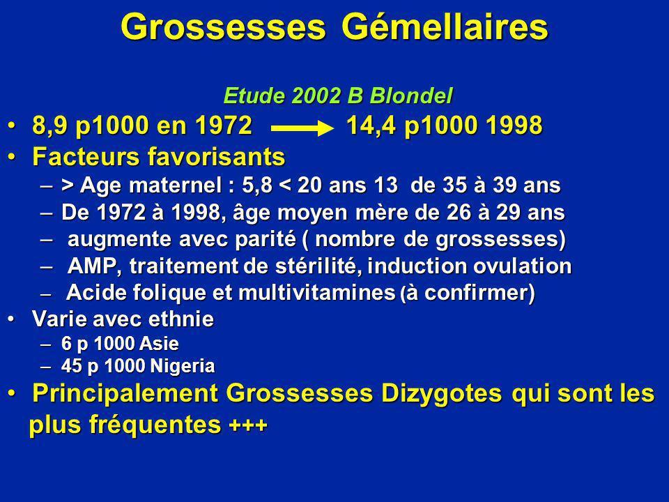 Grossesses Gémellaires Etude 2002 B Blondel Etude 2002 B Blondel 8,9 p1000 en 1972 14,4 p1000 19988,9 p1000 en 1972 14,4 p1000 1998 Facteurs favorisan