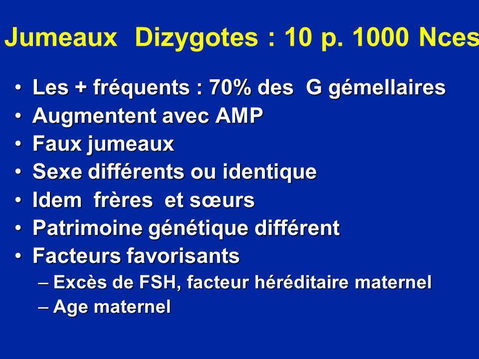 Jumeaux Dizygotes : 10 p. 1000 Nces Les + fréquents : 70% des G gémellairesLes + fréquents : 70% des G gémellaires Augmentent avec AMPAugmentent avec
