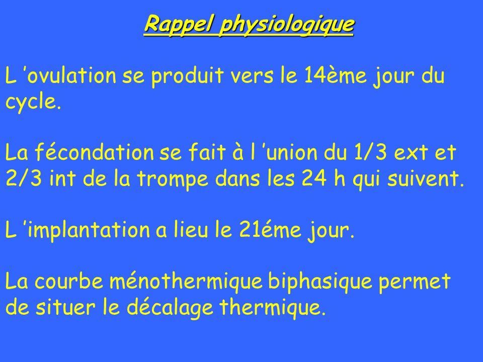 Rappel physiologique L ovulation se produit vers le 14ème jour du cycle. La fécondation se fait à l union du 1/3 ext et 2/3 int de la trompe dans les