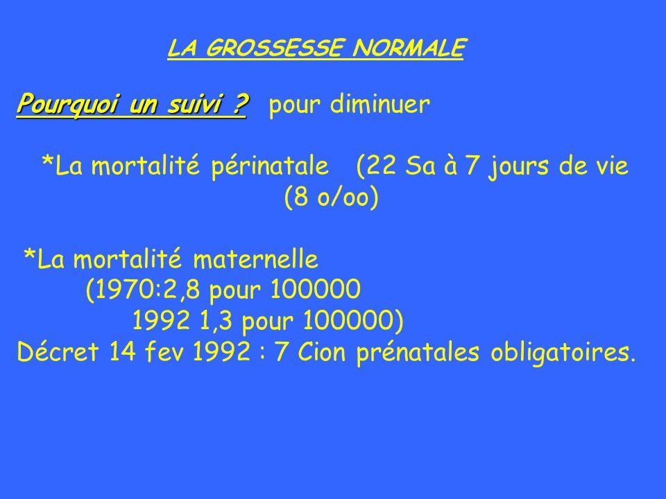 SUIVI DE LA GROSSESSE Quelques Définitions FCS Précoce < 15 Sa FCS Tardive 15 ----21 + 6J Sa Prématurité Extrème 22 ---27+ 6 J Sa 1,5% Grande Prématurité 28 --- 32 + 6J Sa Prématurité 33 ---36 + 6 J Sa = 6% Déclaration de A terme 37 ---41 + 6 J Naissance Post terme > 42 Sa= 0,2% POLITIQUE DE TRANSFERTS IN UTERO
