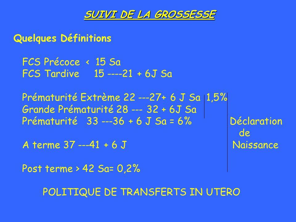 SUIVI DE LA GROSSESSE Quelques Définitions FCS Précoce < 15 Sa FCS Tardive 15 ----21 + 6J Sa Prématurité Extrème 22 ---27+ 6 J Sa 1,5% Grande Prématur