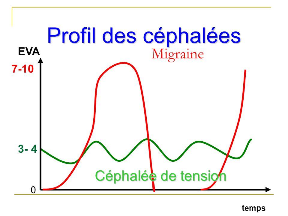 Migraine 0 3- 4 EVA 7-10 temps Céphalée de tension Profil des céphalées