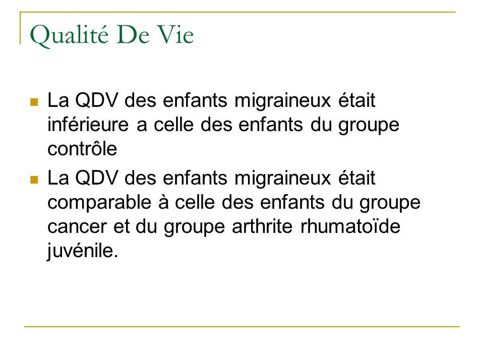 Qualité De Vie La QDV des enfants migraineux était inférieure a celle des enfants du groupe contrôle La QDV des enfants migraineux était comparable à