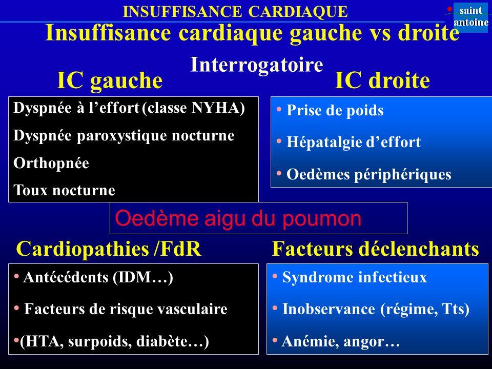 INSUFFISANCE CARDIAQUE Insuffisance cardiaque gauche vs droite Dyspnée à leffort (classe NYHA) Dyspnée paroxystique nocturne Orthopnée Toux nocturne Prise de poids Hépatalgie deffort Oedèmes périphériques Interrogatoire IC gaucheIC droite Antécédents (IDM…) Facteurs de risque vasculaire (HTA, surpoids, diabète…) Cardiopathies /FdR Syndrome infectieux Inobservance (régime, Tts) Anémie, angor… Facteurs déclenchants Oedème aigu du poumon