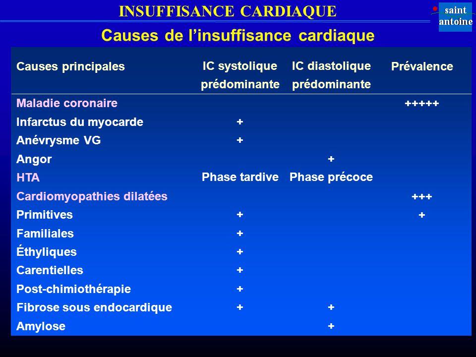 INSUFFISANCE CARDIAQUE Causes de linsuffisance cardiaque Causes principales Maladie coronaire Infarctus du myocarde Anévrysme VG Angor HTA Cardiomyopathies dilatées Primitives Familiales Éthyliques Carentielles Post-chimiothérapie Fibrose sous endocardique Amylose IC systolique prédominante + Phase tardive + IC diastolique prédominante + Phase précoce + Prévalence +++++ +++ +