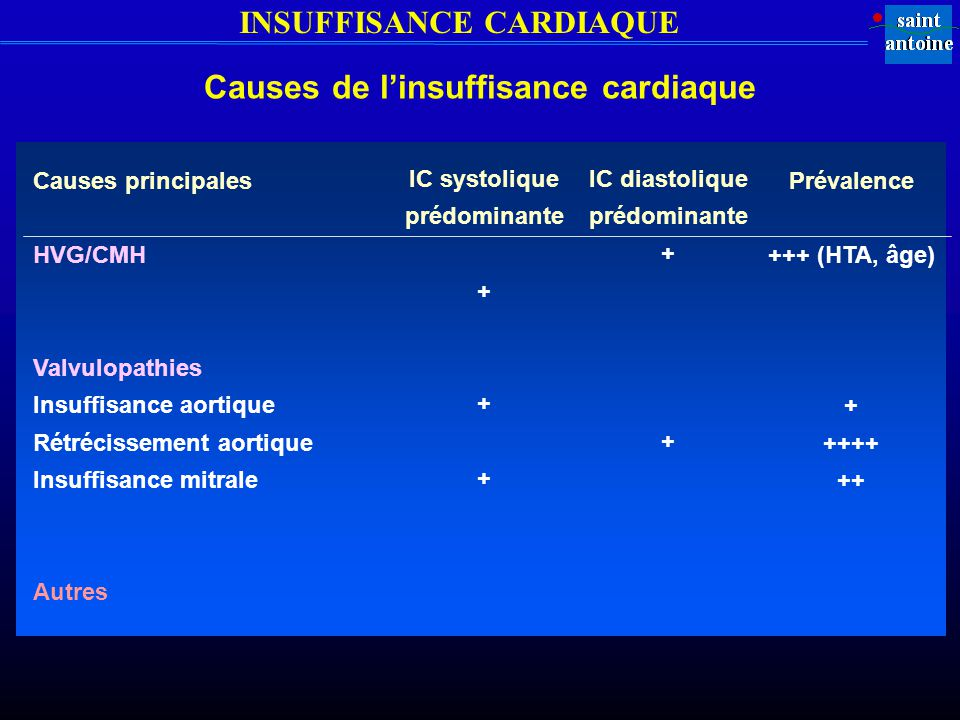 INSUFFISANCE CARDIAQUE Causes de linsuffisance cardiaque Causes principales HVG/CMH Valvulopathies Insuffisance aortique Rétrécissement aortique Insuffisance mitrale Autres IC systolique prédominante + IC diastolique prédominante + Prévalence +++ (HTA, âge) + ++++ ++