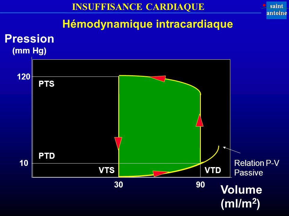 INSUFFISANCE CARDIAQUE PTS PTD VTSVTD Volume (ml/m 2 ) Pression (mm Hg) 3090 10 120 Relation P-V Passive Hémodynamique intracardiaque