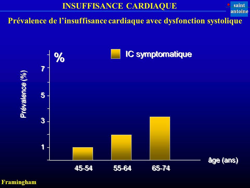 INSUFFISANCE CARDIAQUE IC symptomatique 5 5 3 3 1 1 45-54 55-64 65-74 âge (ans) Prévalence (%) 7 7 Prévalence de linsuffisance cardiaque avec dysfonction systolique Framingham % %