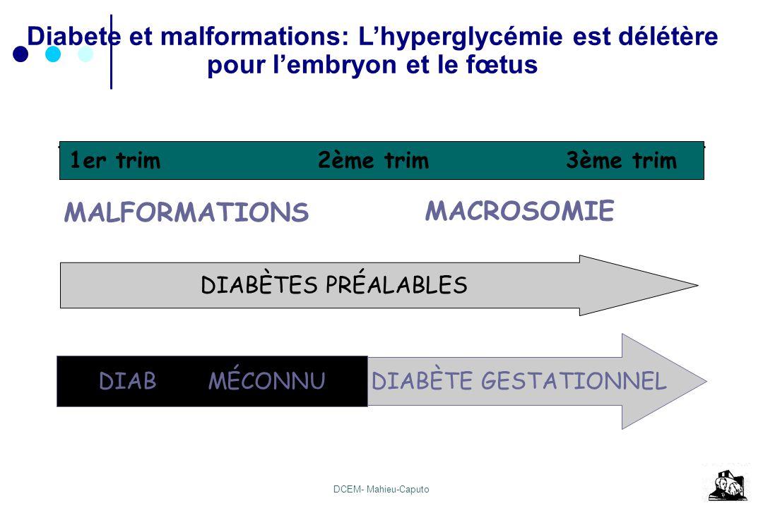 DCEM- Mahieu-Caputo Diabete et malformations: Lhyperglycémie est délétère pour lembryon et le fœtus 1er trim 2ème trim 3ème trim DIABÈTES PRÉALABLES M