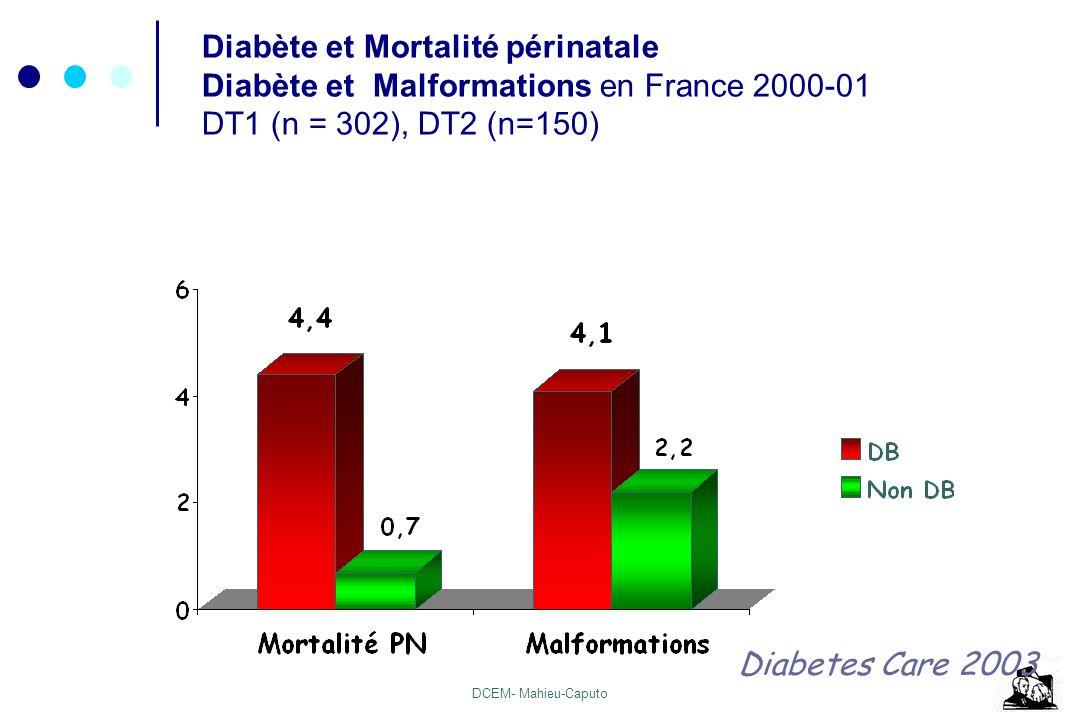 DCEM- Mahieu-Caputo Diabète et Mortalité périnatale Diabète et Malformations en France 2000-01 DT1 (n = 302), DT2 (n=150) Diabetes Care 2003