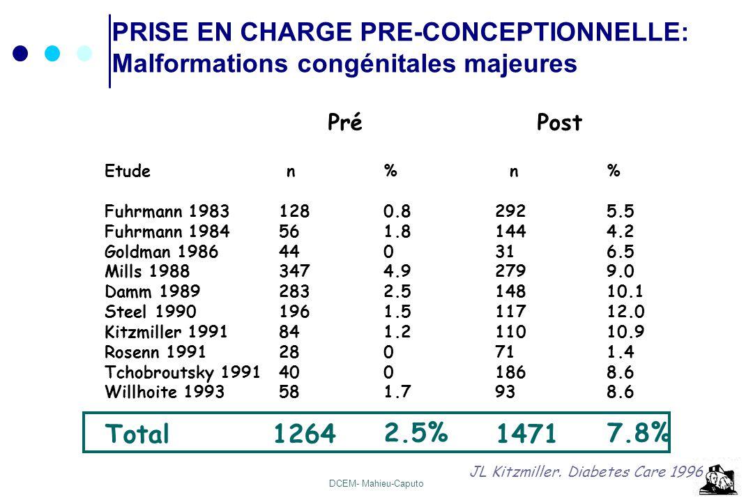 DCEM- Mahieu-Caputo PRISE EN CHARGE PRE-CONCEPTIONNELLE: Malformations congénitales majeures Pré Post Etude n% n% Fuhrmann 1983 1280.82925.5 Fuhrmann