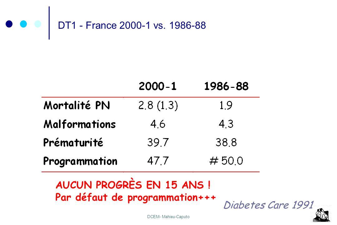 DCEM- Mahieu-Caputo DT1 - France 2000-1 vs. 1986-88 Diabetes Care 1991 AUCUN PROGRÈS EN 15 ANS ! Par défaut de programmation+++
