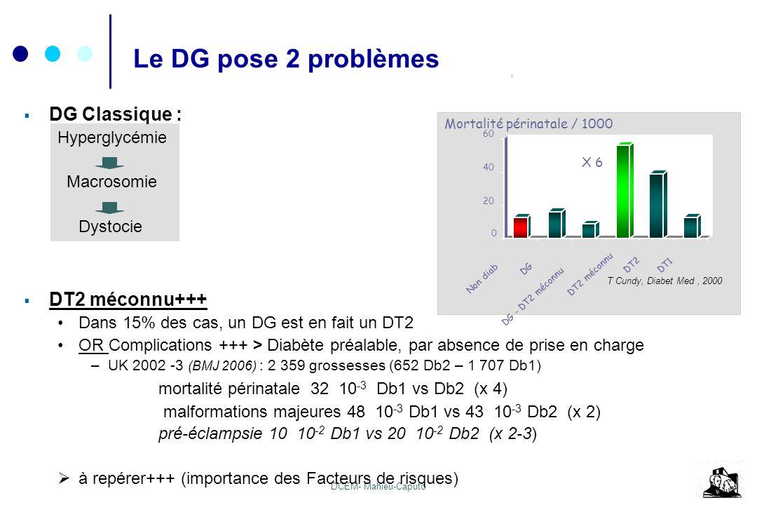 DCEM- Mahieu-Caputo 0 20 40 60 Non diab DG DG - DT2 méconnu DT2 méconnu DT2 DT1 X 6 Mortalité périnatale / 1000 T Cundy, Diabet Med, 2000 Le DG pose 2