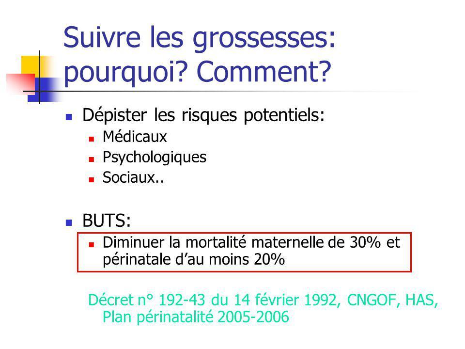 Suivi dune grossesse Normale: CONSULTATIONS DU 4e AU 9e Mois Le suivi de la grossesse (Décret de 1992, ANAES, CNGOF)
