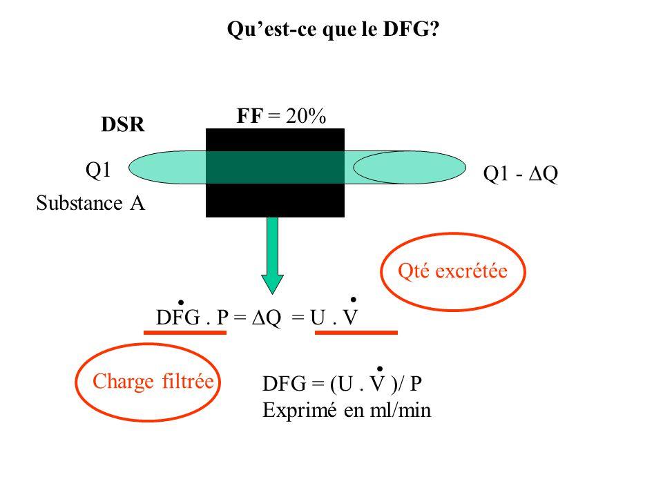 Quest-ce que le DFG.DSR Q1 - Q FF = 20% DFG = (U.
