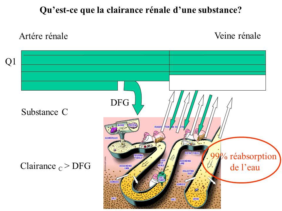 Q1 Q Artére rénale 99% réabsorption de leau Veine rénale DFG Substance C Clairance C > DFG Quest-ce que la clairance rénale dune substance?