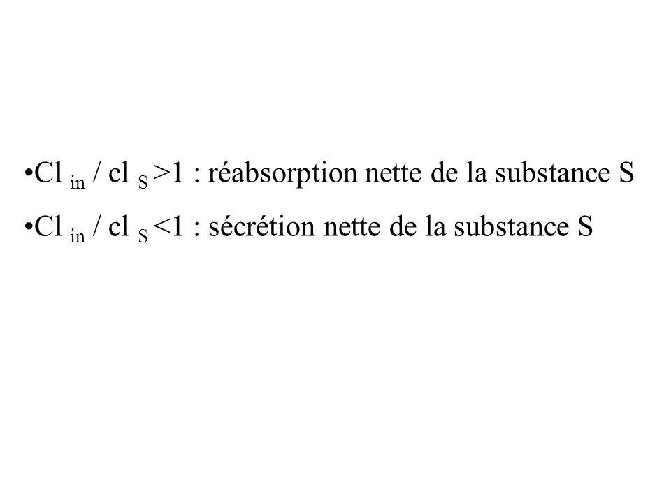 Cl in / cl S >1 : réabsorption nette de la substance S Cl in / cl S <1 : sécrétion nette de la substance S