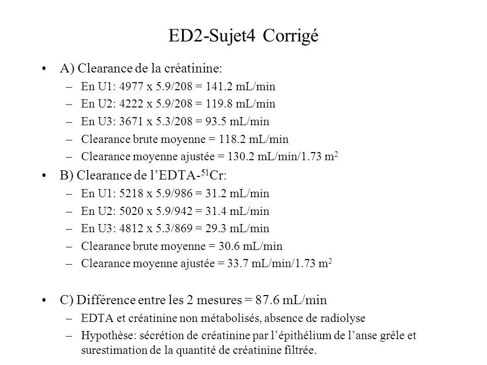 ED2-Sujet4 Corrigé A) Clearance de la créatinine: –En U1: 4977 x 5.9/208 = 141.2 mL/min –En U2: 4222 x 5.9/208 = 119.8 mL/min –En U3: 3671 x 5.3/208 = 93.5 mL/min –Clearance brute moyenne = 118.2 mL/min –Clearance moyenne ajustée = 130.2 mL/min/1.73 m 2 B) Clearance de lEDTA- 51 Cr: –En U1: 5218 x 5.9/986 = 31.2 mL/min –En U2: 5020 x 5.9/942 = 31.4 mL/min –En U3: 4812 x 5.3/869 = 29.3 mL/min –Clearance brute moyenne = 30.6 mL/min –Clearance moyenne ajustée = 33.7 mL/min/1.73 m 2 C) Différence entre les 2 mesures = 87.6 mL/min –EDTA et créatinine non métabolisés, absence de radiolyse –Hypothèse: sécrétion de créatinine par lépithélium de lanse grêle et surestimation de la quantité de créatinine filtrée.