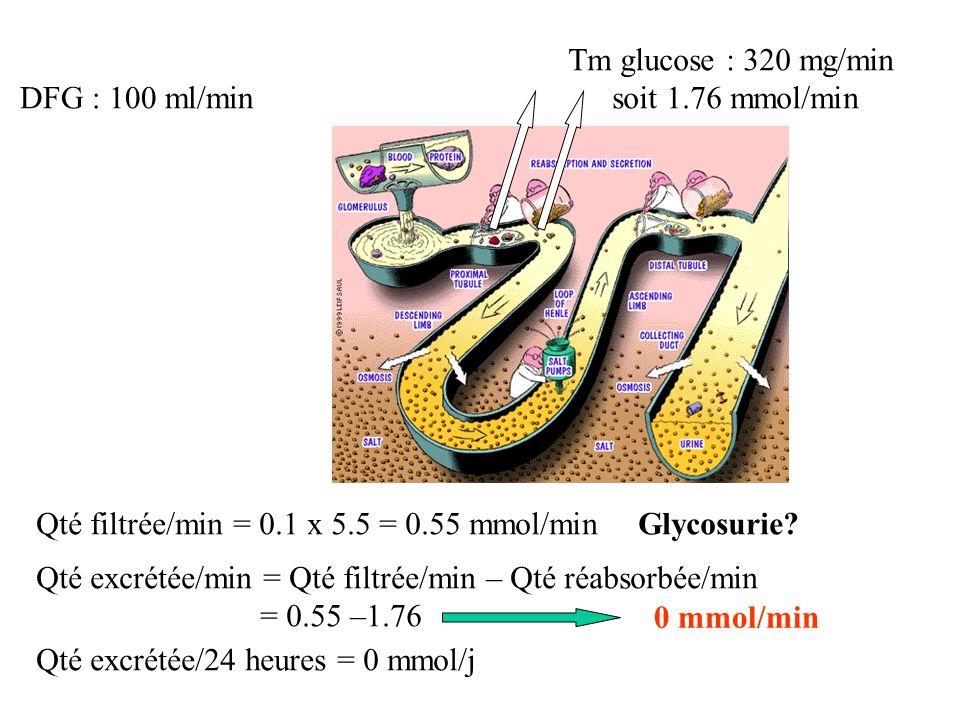 Glycosurie.