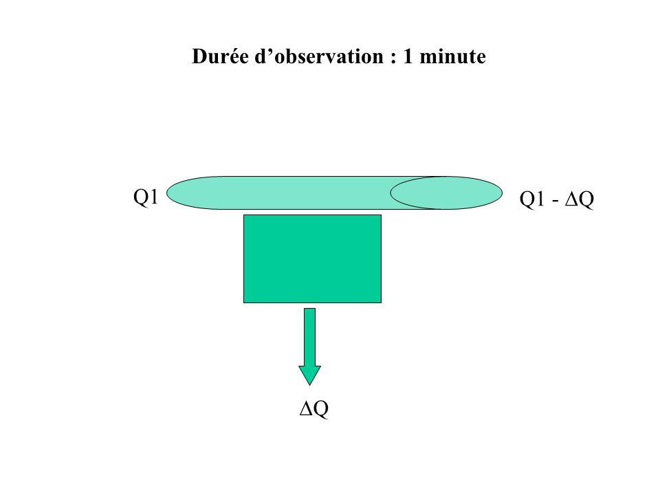 Durée dobservation : 1 minute Q1 Q1 - Q Q