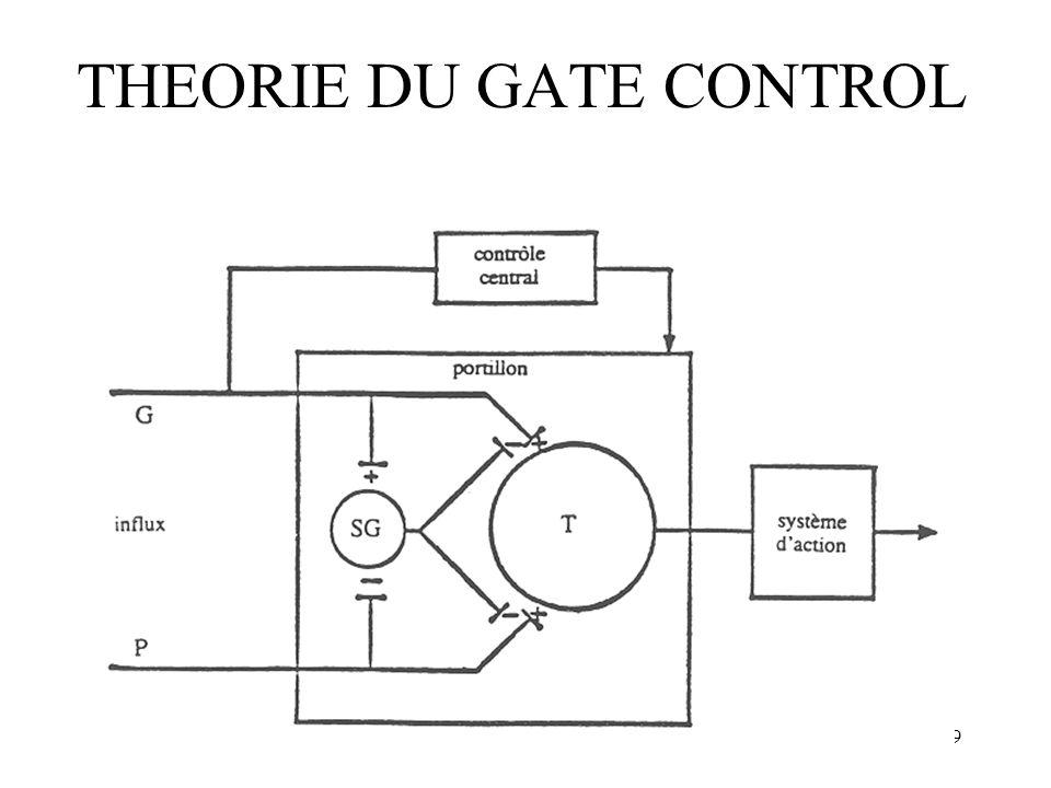 29 THEORIE DU GATE CONTROL