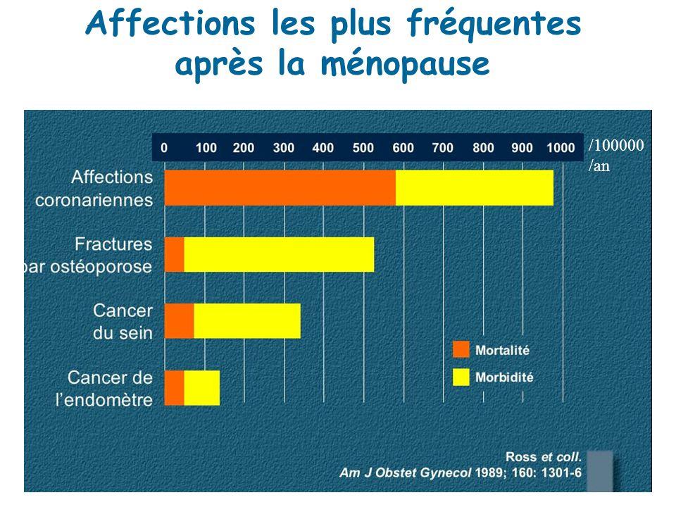 Affections les plus fréquentes après la ménopause /100000 /an