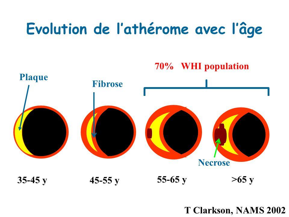 Evolution de lathérome avec lâge 35-45 y 45-55 y 55-65 y>65 y 70% WHI population Fibrose Necrose Plaque T Clarkson, NAMS 2002