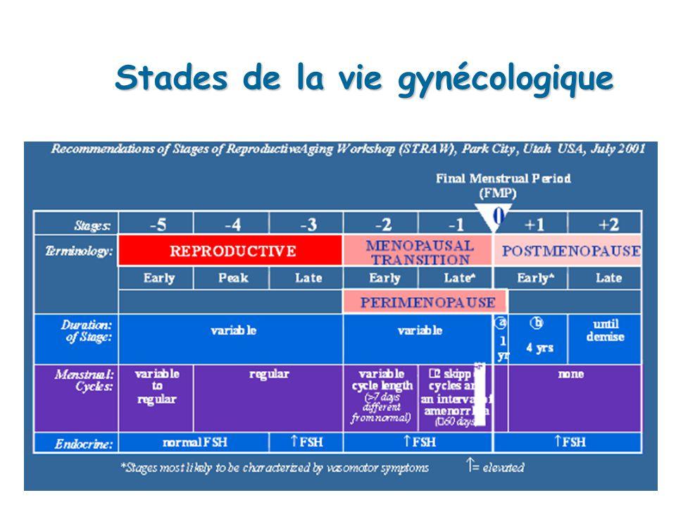Stades de la vie gynécologique
