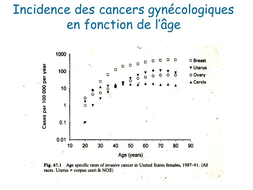 Incidence des cancers gynécologiques en fonction de lâge