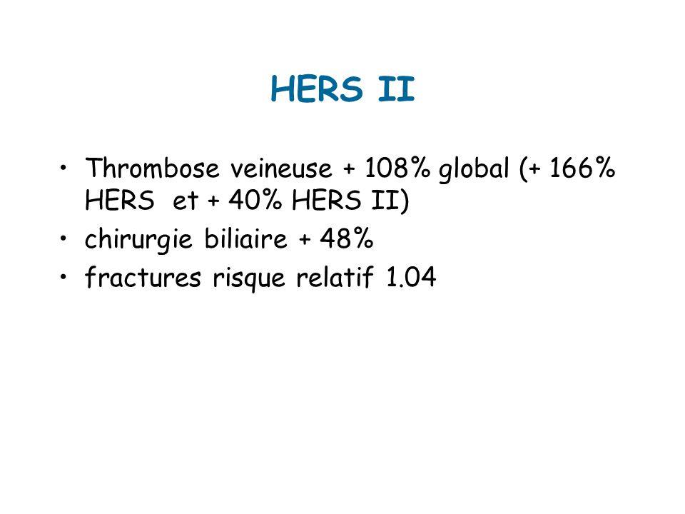 HERS II Thrombose veineuse + 108% global (+ 166% HERS et + 40% HERS II) chirurgie biliaire + 48% fractures risque relatif 1.04