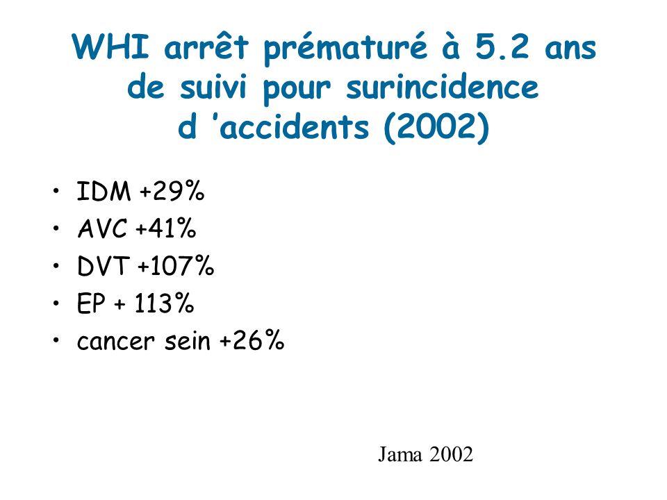 WHI arrêt prématuré à 5.2 ans de suivi pour surincidence d accidents (2002) IDM +29% AVC +41% DVT +107% EP + 113% cancer sein +26% Jama 2002