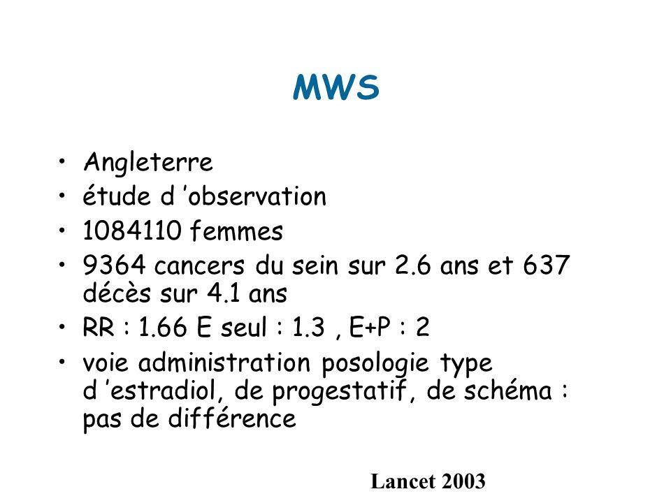 MWS Angleterre étude d observation 1084110 femmes 9364 cancers du sein sur 2.6 ans et 637 décès sur 4.1 ans RR : 1.66 E seul : 1.3, E+P : 2 voie administration posologie type d estradiol, de progestatif, de schéma : pas de différence Lancet 2003