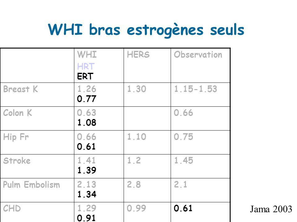 WHI HRT ERT HERSObservation Breast K1.26 0.77 1.301.15-1.53 Colon K0.63 1.08 0.66 Hip Fr0.66 0.61 1.100.75 Stroke1.41 1.39 1.21.45 Pulm Embolism2.13 1.34 2.82.1 CHD1.29 0.91 0.990.61 WHI bras estrogènes seuls Jama 2003