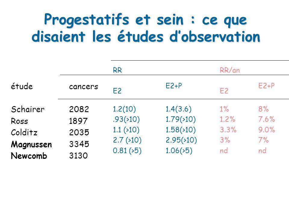 Progestatifs et sein : ce que disaient les études dobservation étudecancers RR E2 E2+P RR/an E2 E2+P Schairer Ross Colditz Magnussen Newcomb 2082 1897 2035 3345 3130 1.2(10).93(>10) 1.1 (>10) 2.7 (>10) 0.81 (>5) 1.4(3.6) 1.79(>10) 1.58(>10) 2.95(>10) 1.06(>5) 1% 1.2% 3.3% 3% nd 8% 7.6% 9.0% 7% nd