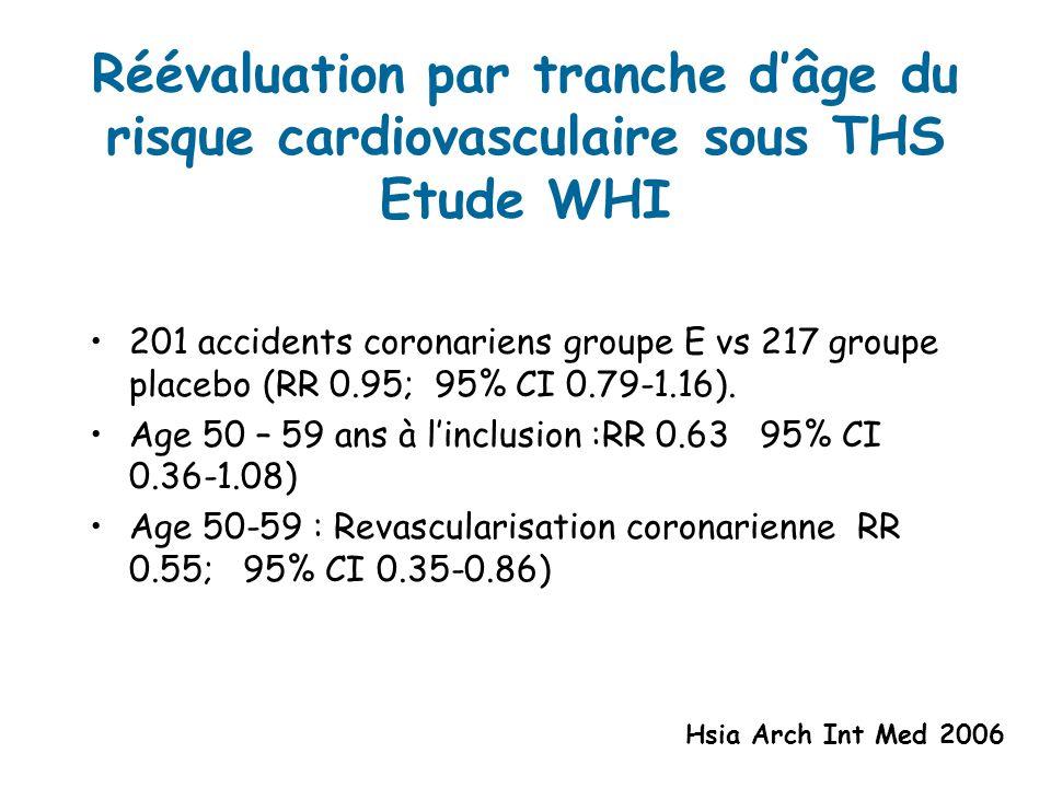 Réévaluation par tranche dâge du risque cardiovasculaire sous THS Etude WHI 201 accidents coronariens groupe E vs 217 groupe placebo (RR 0.95; 95% CI 0.79-1.16).
